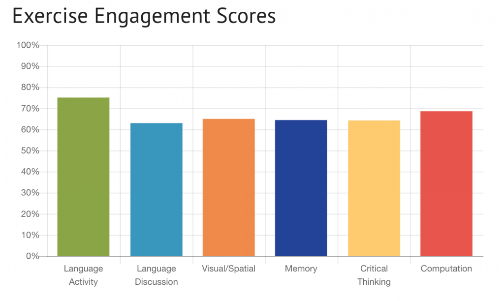 exercise engagement scores